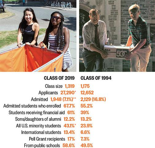 From left: '19 freshman move-in; '94 freshman move-in