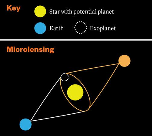 When an object passes between Earth and a distant star, the object acts  like a magnifying glass, bending and brightening the distant star's light.  If the object is a star with a planet, the planet can be detected because  its gravity bends the light i