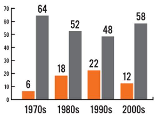 Number of undergraduates in highest-profile leadership positions on campus, 1970-2010. GRAY=MEN  ORANGE=WOMEN